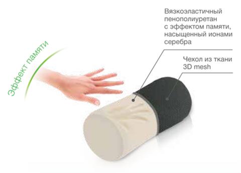 Ортопедическая подушка под голову Trelax Autohead